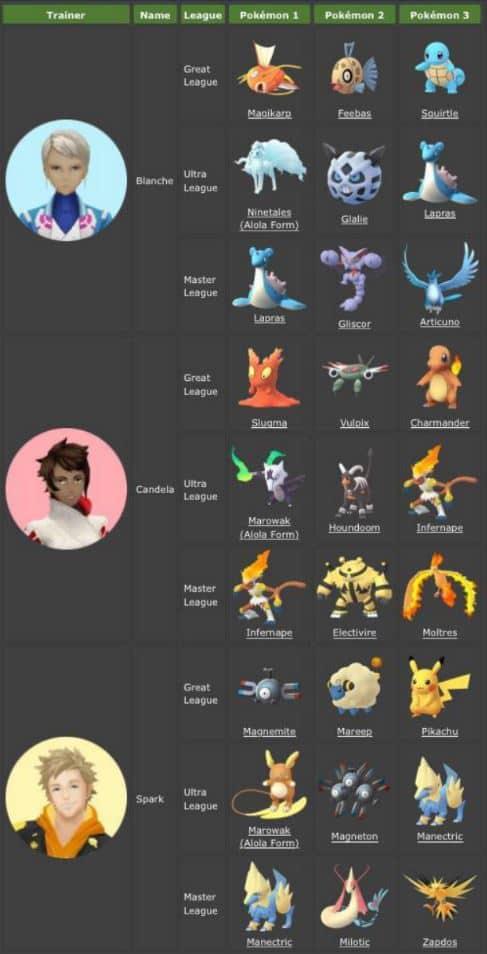 Pokemon GO 對戰訓練
